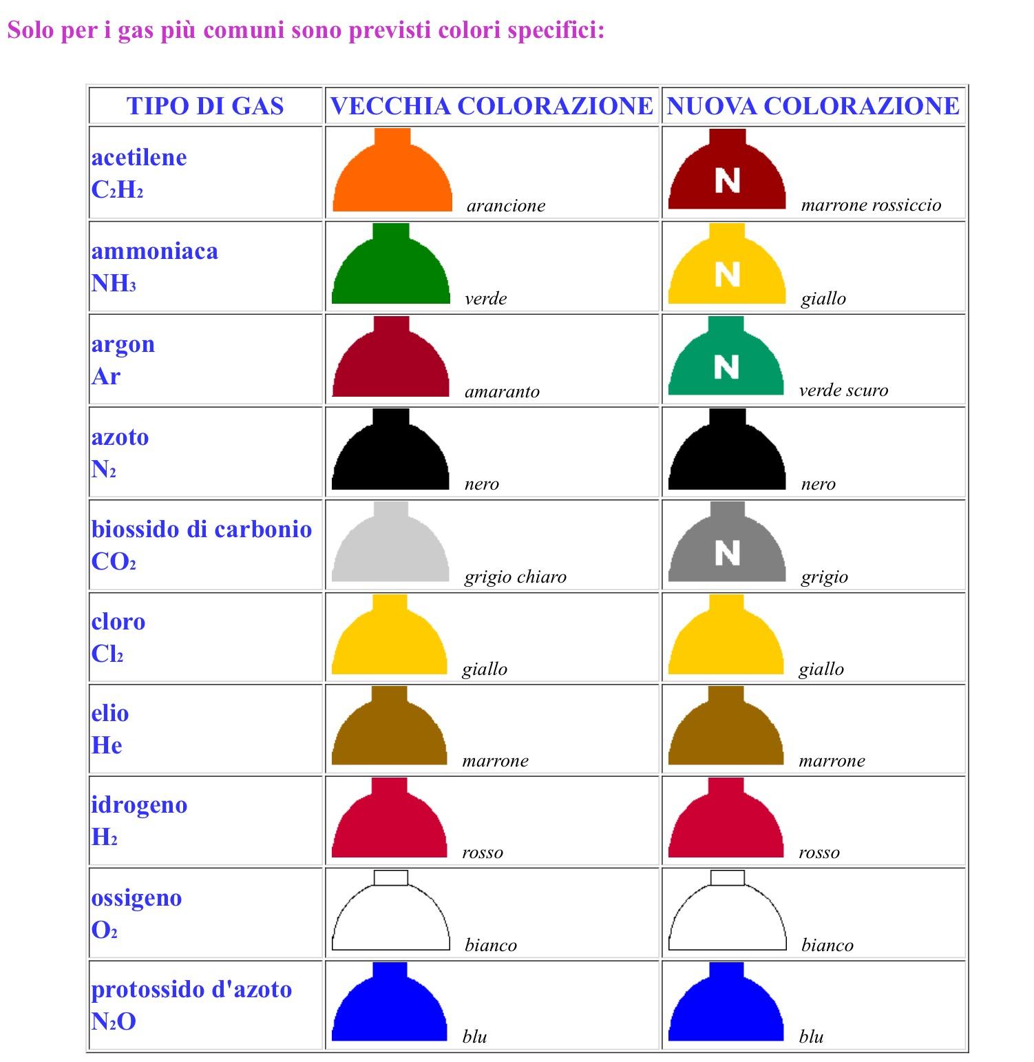 Labtci colori bombole - Colori cavi elettrici casa ...